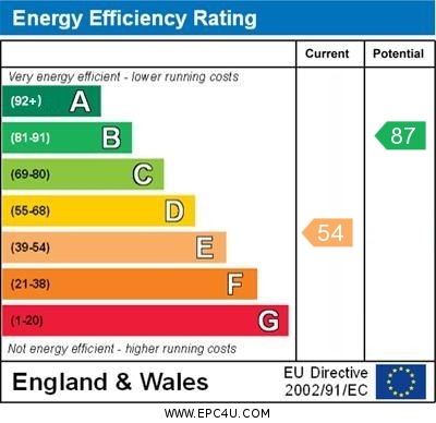 EPC Graph for Chalklands, Linton, Cambridge